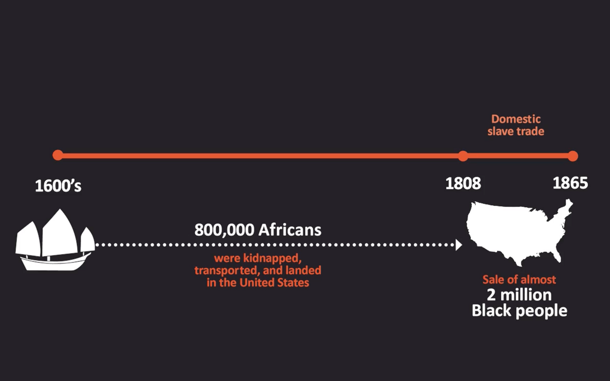 Graphic Timeline of Slavery